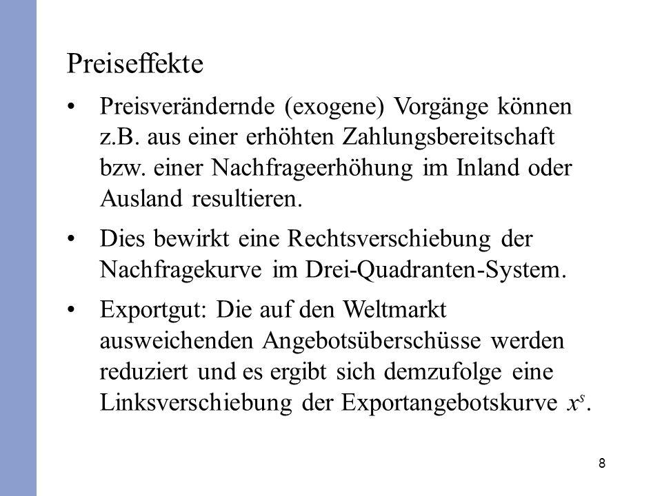 9 Zunahme der Nachfrage auf dem Inlandsmarkt für ein Exportprodukt Deutschland Preis in € x0x0 USA P reis in € D S p xsxs xdxd P0P0 p x0 D S Menge P1P1 p x1 x1x1