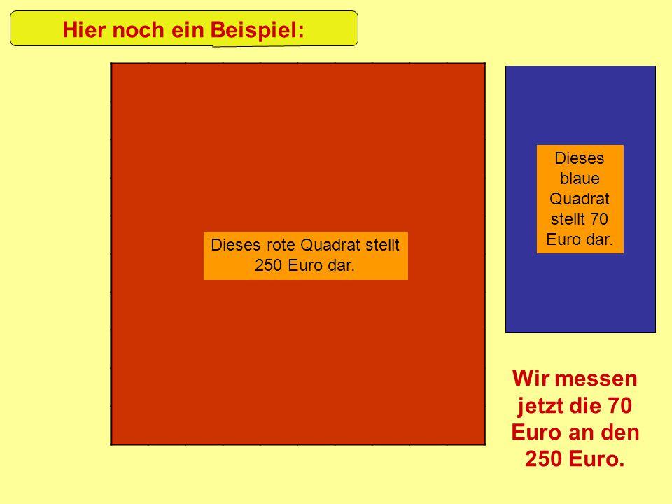 Hier noch ein Beispiel: Dieses rote Quadrat stellt 250 Euro dar. Dieses blaue Quadrat stellt 70 Euro dar. Wir messen jetzt die 70 Euro an den 250 Euro