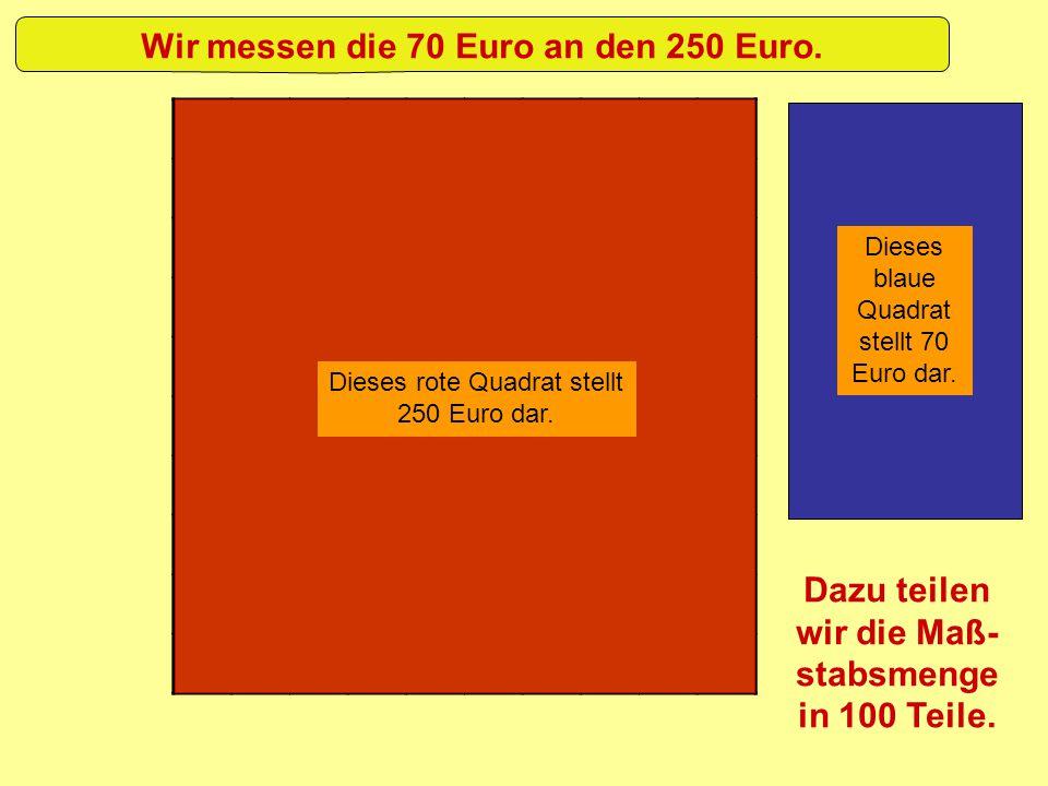 Wir messen die 70 Euro an den 250 Euro. Dieses rote Quadrat stellt 250 Euro dar. Dieses blaue Quadrat stellt 70 Euro dar. Dazu teilen wir die Maß- sta