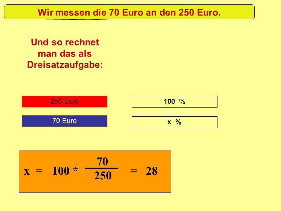 250 Euro Wir messen die 70 Euro an den 250 Euro. Und so rechnet man das als Dreisatzaufgabe: 70 Euro 100 % x % x = 100 * 70 250 = 28