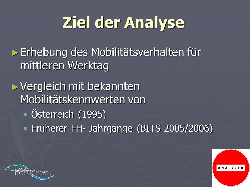 Ziel der Analyse ► Erhebung des Mobilitätsverhalten für mittleren Werktag ► Vergleich mit bekannten Mobilitätskennwerten von  Österreich (1995)  Frü