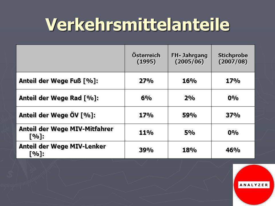 Verkehrsmittelanteile Österreich(1995) FH- Jahrgang (2005/06)Stichprobe(2007/08) Anteil der Wege Fuß [%]: 27%16%17% Anteil der Wege Rad [%]: 6%2%0% An