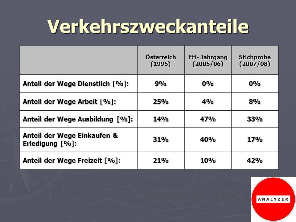 Verkehrszweckanteile Österreich(1995) FH- Jahrgang (2005/06)Stichprobe(2007/08) Anteil der Wege Dienstlich [%]: 9%0%0% Anteil der Wege Arbeit [%]: 25%
