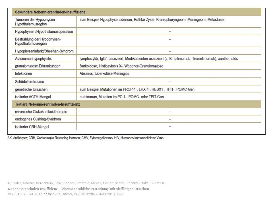 Quinkler, Marcus; Beuschlein, Felix; Hahner, Stefanie; Meyer, Gesine; Schöfl, Christof; Stalla, Günter K. Nebennierenrinden-Insuffizienz – lebensbedro