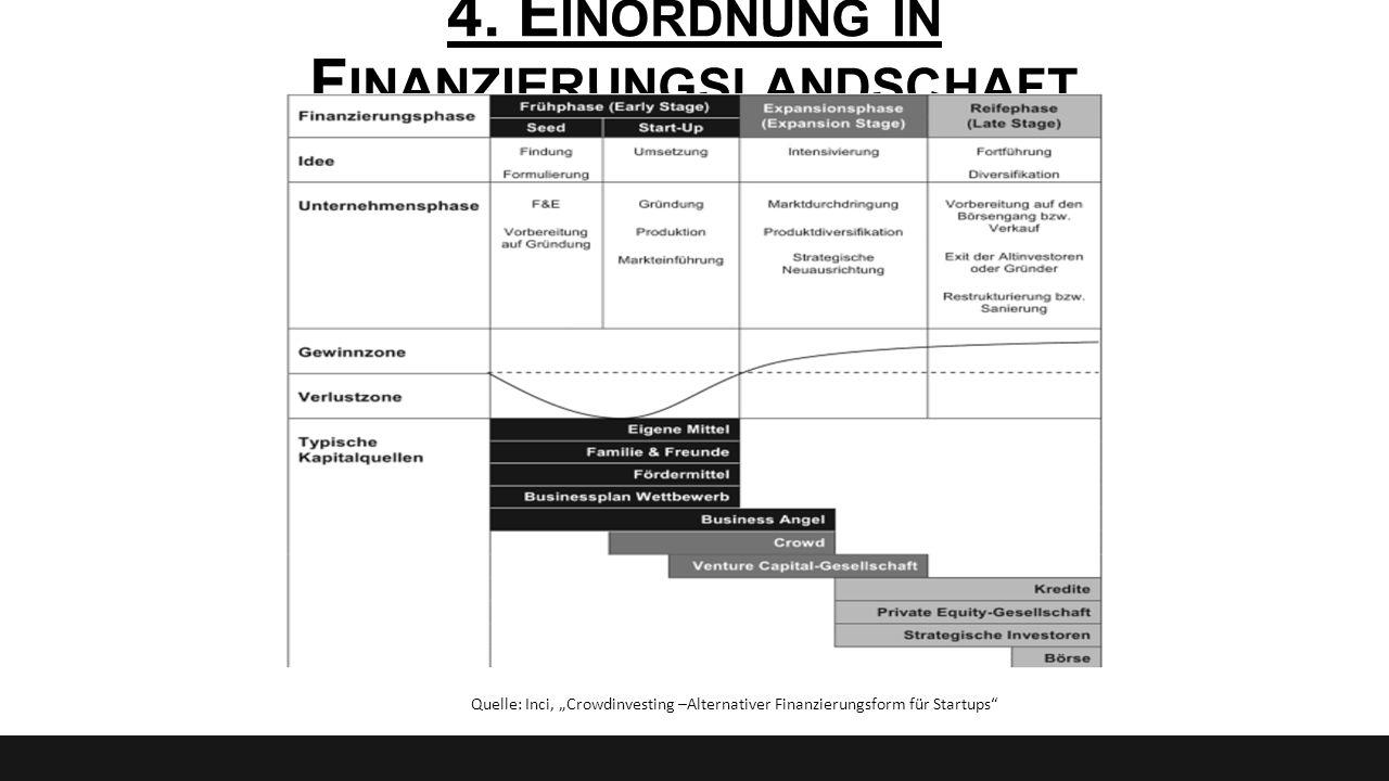 """4. E INORDNUNG IN F INANZIERUNGSLANDSCHAFT Quelle: Inci, """"Crowdinvesting –Alternativer Finanzierungsform für Startups"""""""