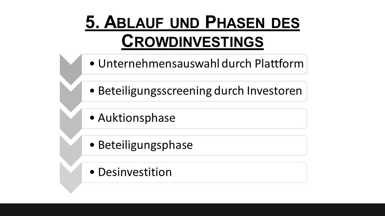 5. A BLAUF UND P HASEN DES C ROWDINVESTINGS Unternehmensauswahl durch PlattformBeteiligungsscreening durch InvestorenAuktionsphaseBeteiligungsphaseDes