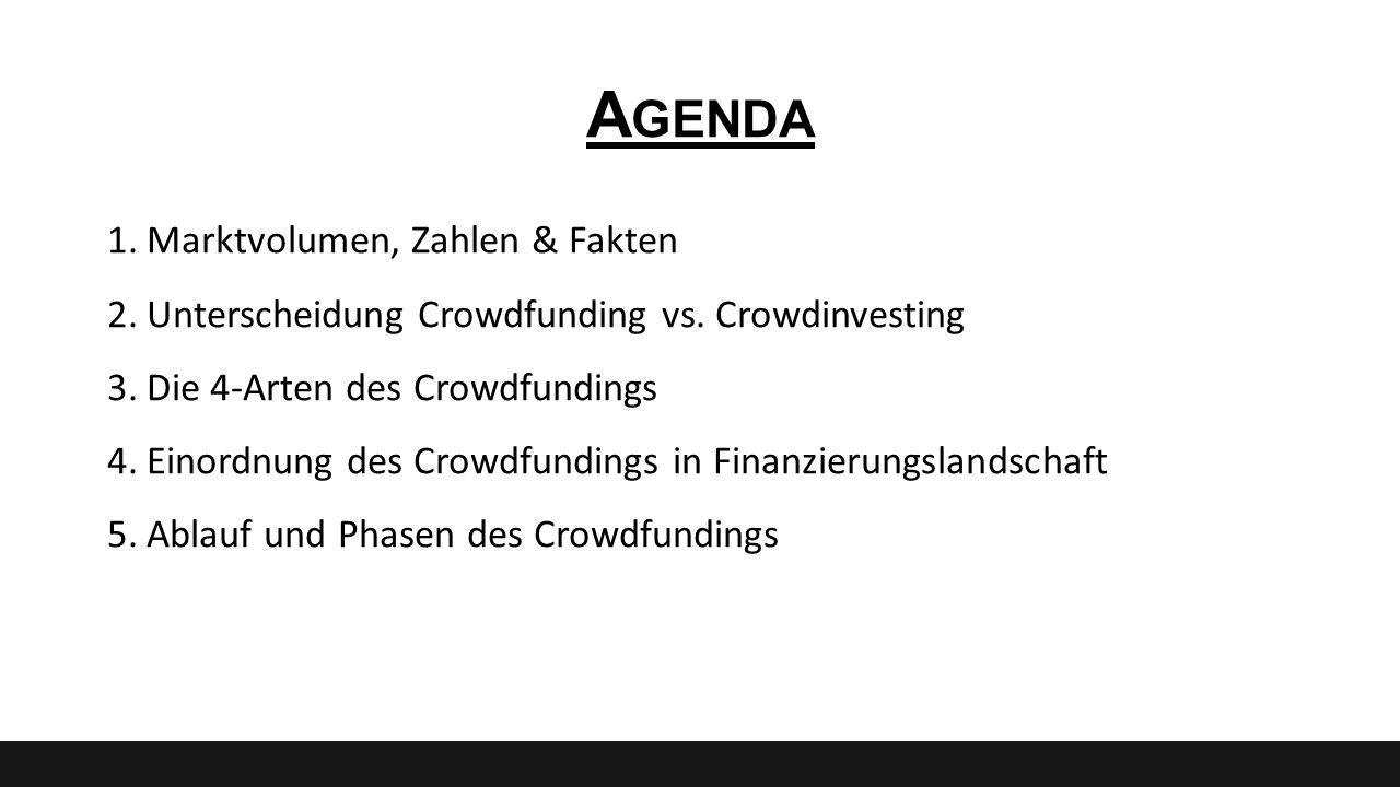 A GENDA 1.Marktvolumen, Zahlen & Fakten 2.Unterscheidung Crowdfunding vs. Crowdinvesting 3.Die 4-Arten des Crowdfundings 4.Einordnung des Crowdfunding