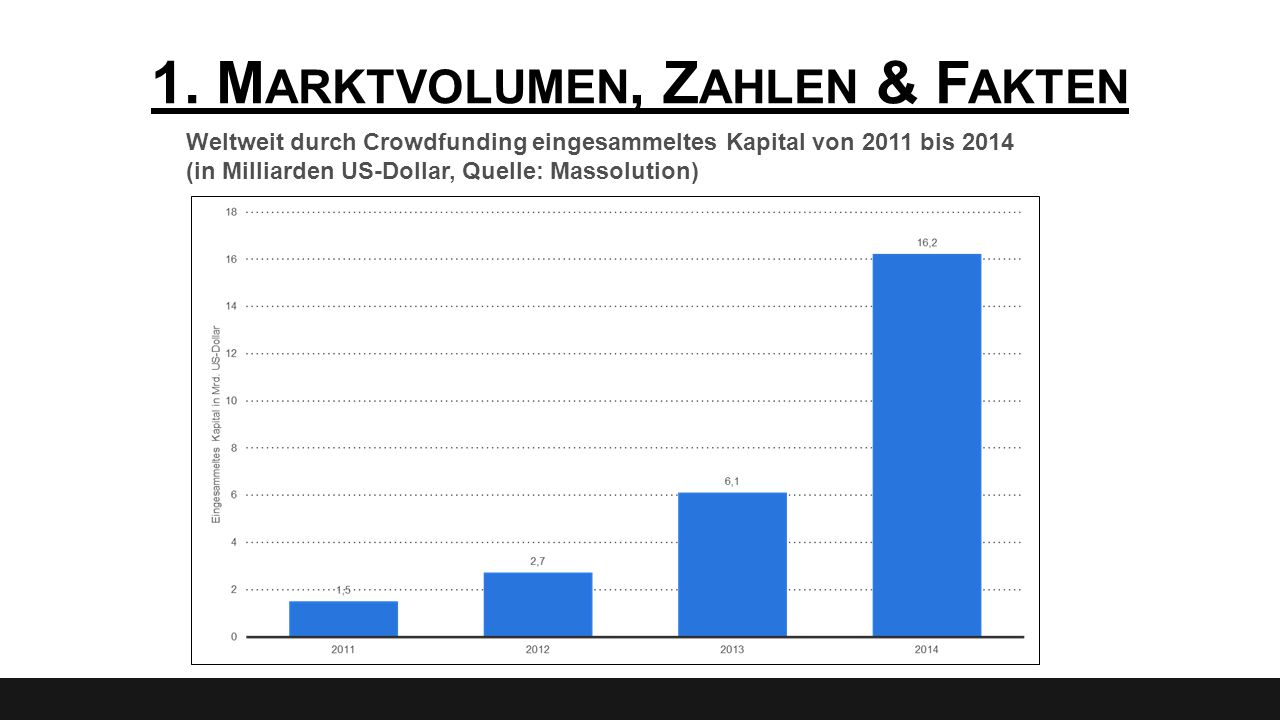 1. M ARKTVOLUMEN, Z AHLEN & F AKTEN Weltweit durch Crowdfunding eingesammeltes Kapital von 2011 bis 2014 (in Milliarden US-Dollar, Quelle: Massolution