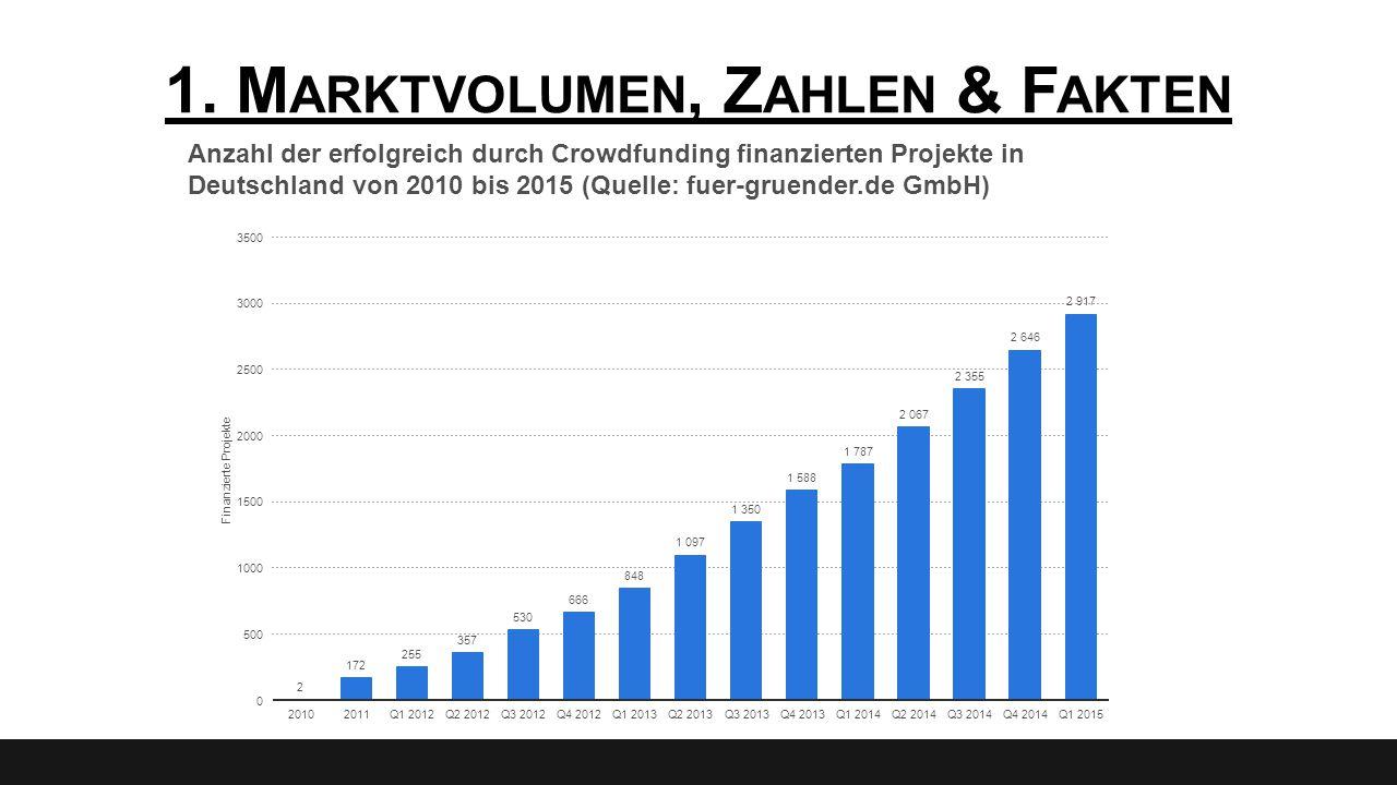 1. M ARKTVOLUMEN, Z AHLEN & F AKTEN Anzahl der erfolgreich durch Crowdfunding finanzierten Projekte in Deutschland von 2010 bis 2015 (Quelle: fuer-gru