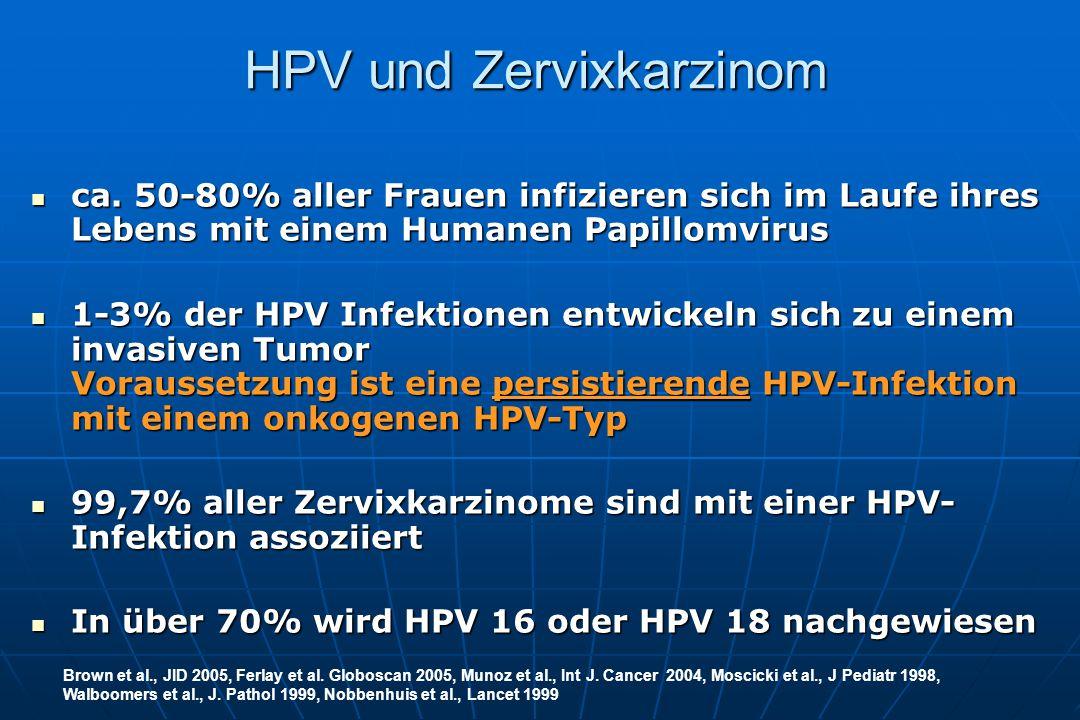ca.50-80% aller Frauen infizieren sich im Laufe ihres Lebens mit einem Humanen Papillomvirus ca.