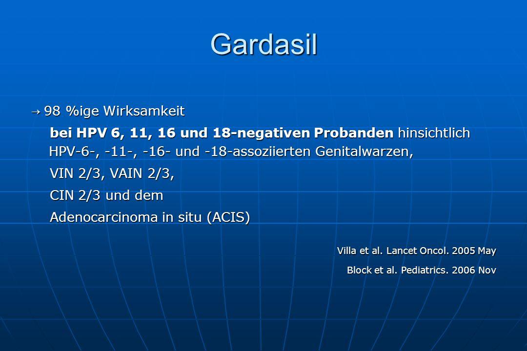 Gardasil → 98 %ige Wirksamkeit bei HPV 6, 11, 16 und 18-negativen Probanden hinsichtlich HPV-6-, -11-, -16- und -18-assoziierten Genitalwarzen, bei HPV 6, 11, 16 und 18-negativen Probanden hinsichtlich HPV-6-, -11-, -16- und -18-assoziierten Genitalwarzen, VIN 2/3, VAIN 2/3, VIN 2/3, VAIN 2/3, CIN 2/3 und dem CIN 2/3 und dem Adenocarcinoma in situ (ACIS) Adenocarcinoma in situ (ACIS) Villa et al.