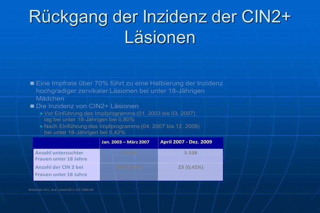 Rückgang der Inzidenz der CIN2+ Läsionen