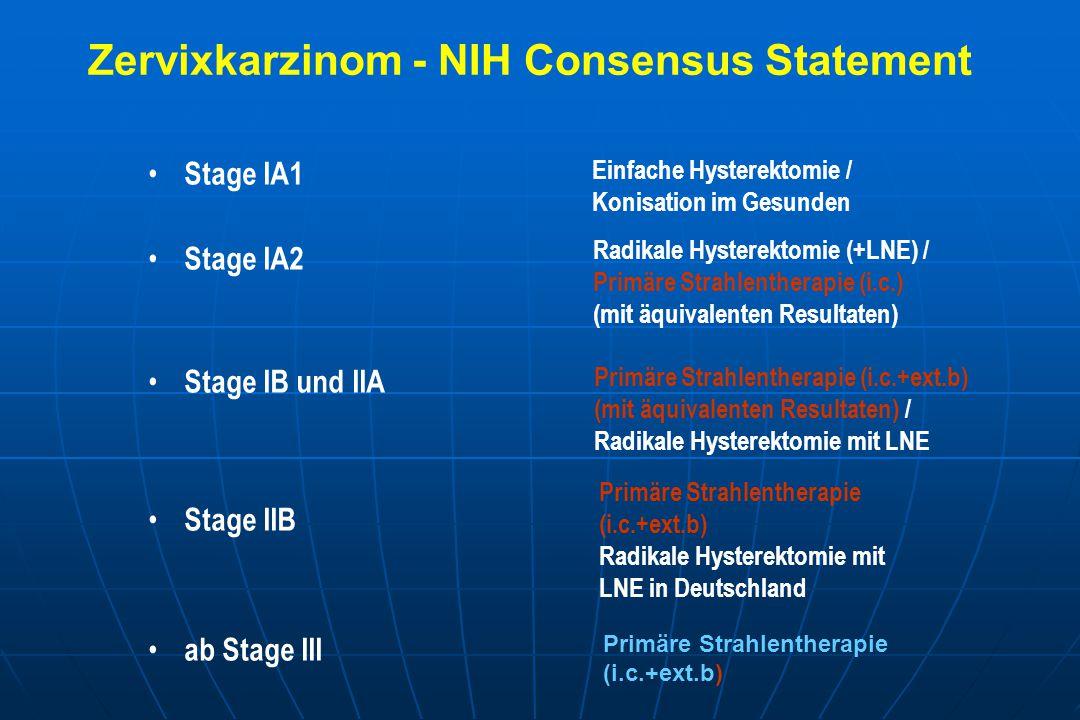 Stage IA1 Stage IA2 Stage IB und IIA Stage IIB ab Stage III Einfache Hysterektomie / Konisation im Gesunden Radikale Hysterektomie (+LNE) / Primäre Strahlentherapie (i.c.) (mit äquivalenten Resultaten) Primäre Strahlentherapie (i.c.+ext.b) (mit äquivalenten Resultaten) / Radikale Hysterektomie mit LNE Primäre Strahlentherapie (i.c.+ext.b) Radikale Hysterektomie mit LNE in Deutschland Zervixkarzinom - NIH Consensus Statement Primäre Strahlentherapie (i.c.+ext.b)