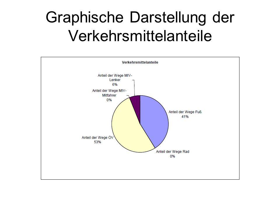 Graphische Darstellung der Verkehrsmittelanteile