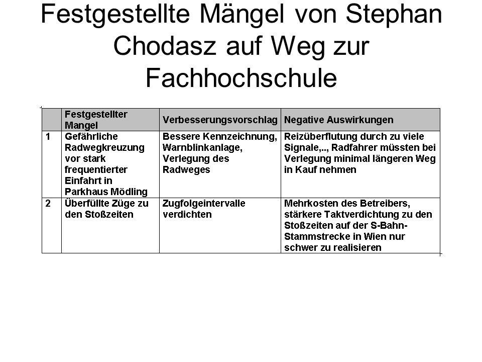Festgestellte Mängel von Stephan Chodasz auf Weg zur Fachhochschule