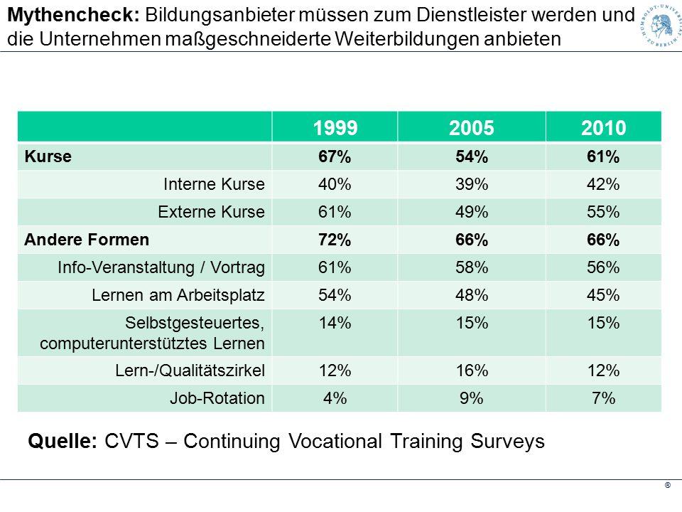 ® Mythencheck: Bildungsanbieter müssen zum Dienstleister werden und für die Unternehmen maßgeschneiderte Weiterbildungen anbieten Quelle: CVTS – Continuing Vocational Training Surveys 199920052010 Kurse67%54%61% Interne Kurse40%39%42% Externe Kurse61%49%55% Andere Formen72%66% Info-Veranstaltung / Vortrag61%58%56% Lernen am Arbeitsplatz54%48%45% Selbstgesteuertes, computerunterstütztes Lernen 14%15% Lern-/Qualitätszirkel12%16%12% Job-Rotation4%9%7%