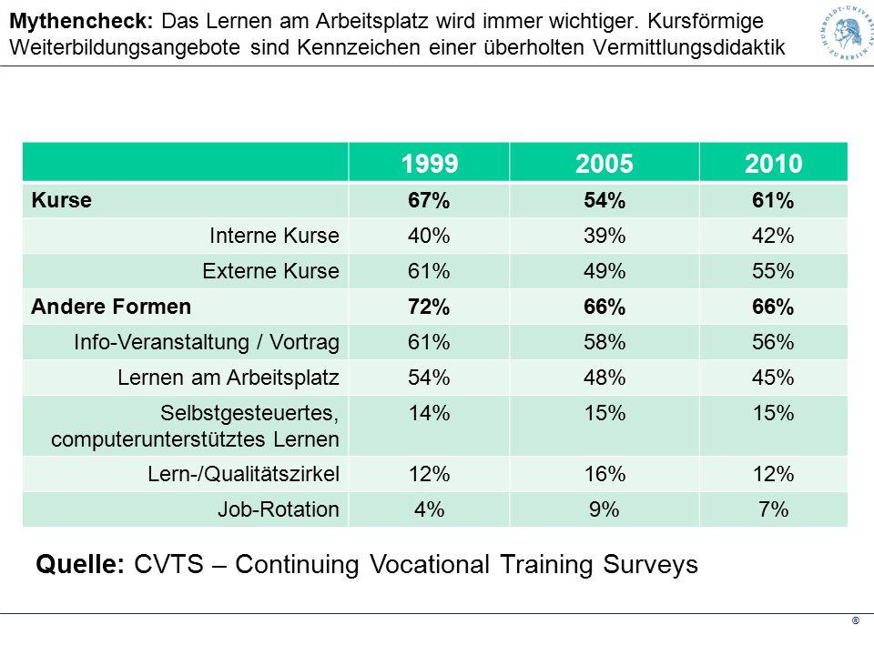 ® Mythencheck: Das Lernen am Arbeitsplatz wird immer wichtiger.
