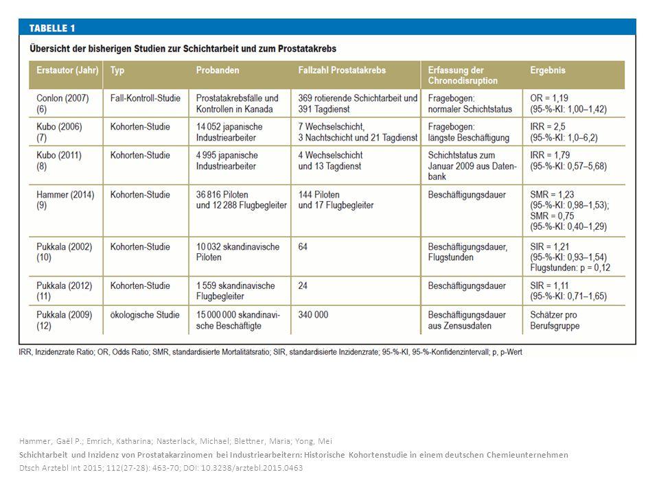 Hammer, Gaël P.; Emrich, Katharina; Nasterlack, Michael; Blettner, Maria; Yong, Mei Schichtarbeit und Inzidenz von Prostatakarzinomen bei Industriearb