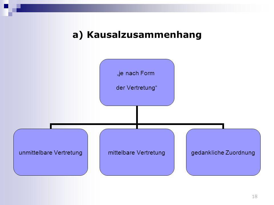 """18 a) Kausalzusammenhang """"je nach Form der Vertretung"""" unmittelbare Vertretungmittelbare Vertretunggedankliche Zuordnung"""
