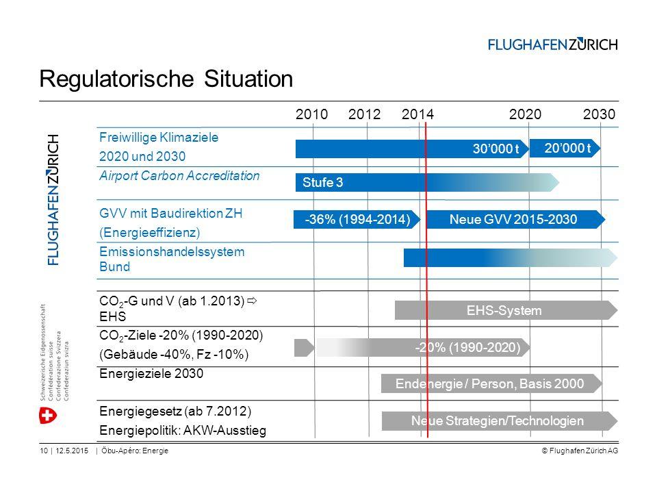 © Flughafen Zürich AG || Regulatorische Situation 12.5.2015Öbu-Apéro: Energie10 Freiwillige Klimaziele 2020 und 2030 Airport Carbon Accreditation GVV