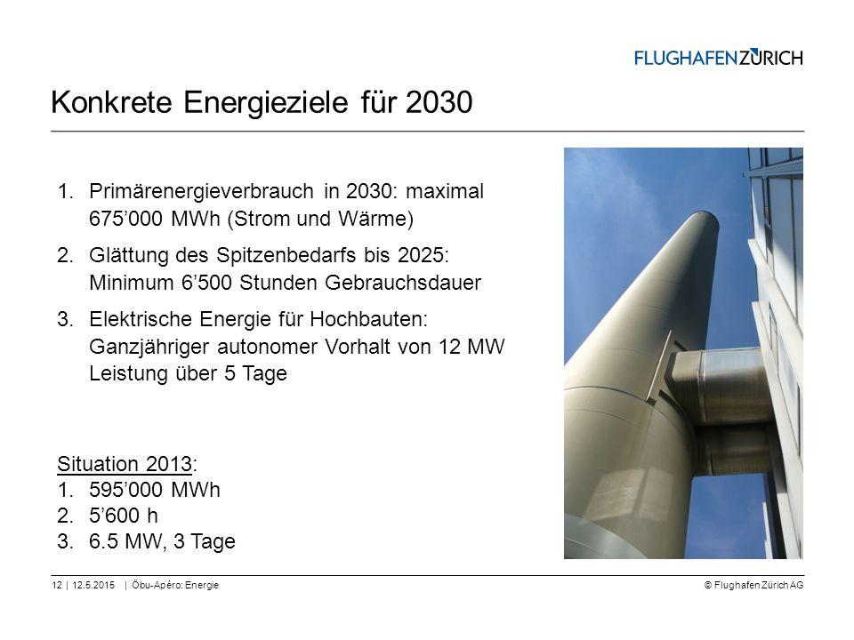 © Flughafen Zürich AG || Konkrete Energieziele für 2030 12.5.2015Öbu-Apéro: Energie12 1.Primärenergieverbrauch in 2030: maximal 675'000 MWh (Strom und