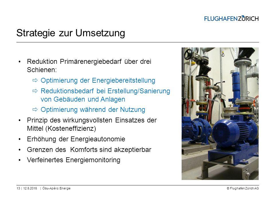 © Flughafen Zürich AG || Strategie zur Umsetzung 12.5.2015Öbu-Apéro: Energie13 Reduktion Primärenergiebedarf über drei Schienen:  Optimierung der Ene