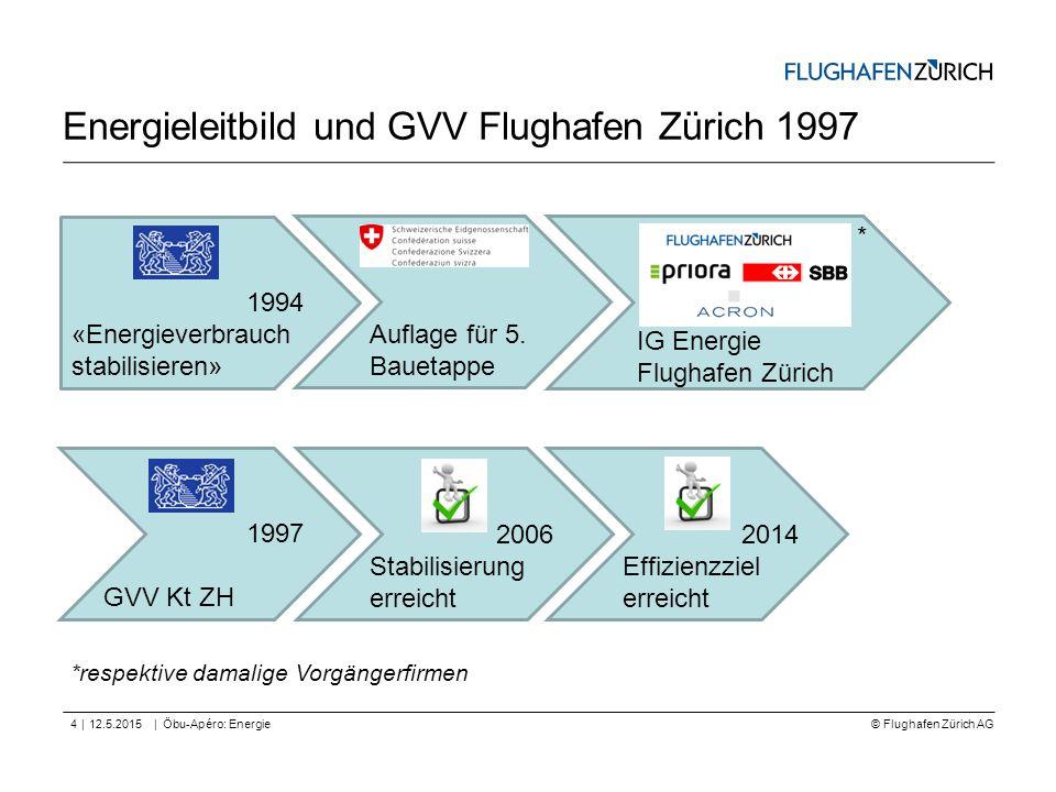 © Flughafen Zürich AG || Energieleitbild und GVV Flughafen Zürich 1997 12.5.2015Öbu-Apéro: Energie4 1994 «Energieverbrauch stabilisieren» Auflage für