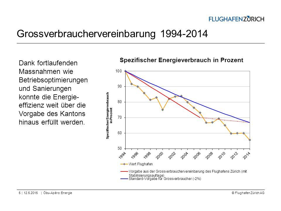 © Flughafen Zürich AG || Grossverbrauchervereinbarung 1994-2014 12.5.2015Öbu-Apéro: Energie5 Spezifischer Energieverbrauch in Prozent Dank fortlaufend