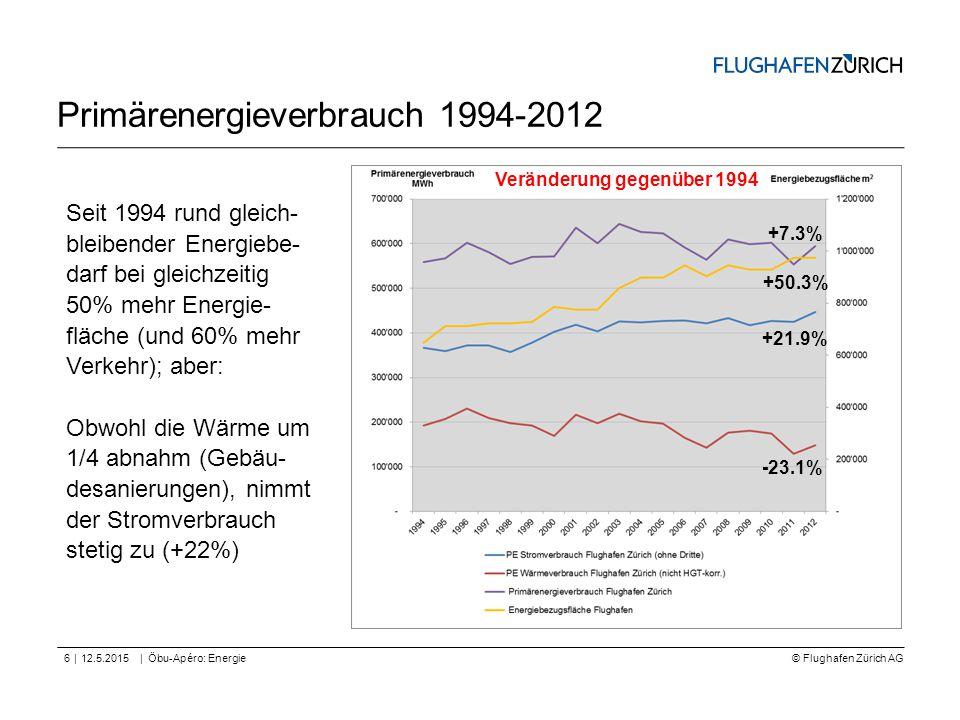 © Flughafen Zürich AG || Primärenergieverbrauch 1994-2012 12.5.2015Öbu-Apéro: Energie6 +50.3% +21.9% -23.1% Veränderung gegenüber 1994 Seit 1994 rund