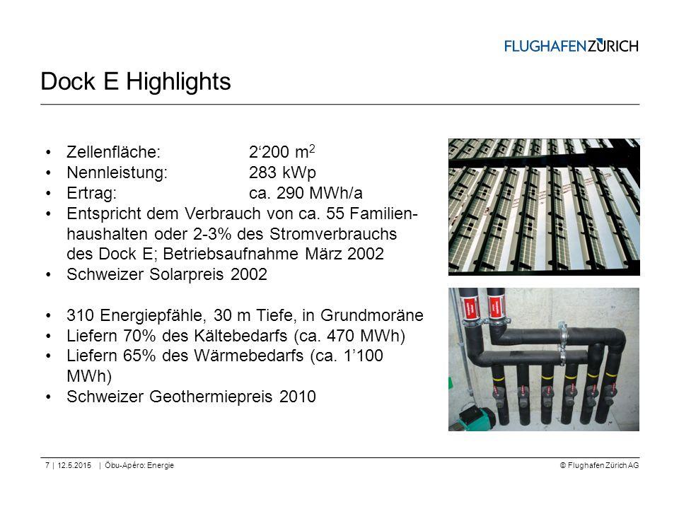 © Flughafen Zürich AG || Dock E Highlights 12.5.2015Öbu-Apéro: Energie7 Zellenfläche: 2'200 m 2 Nennleistung:283 kWp Ertrag: ca. 290 MWh/a Entspricht