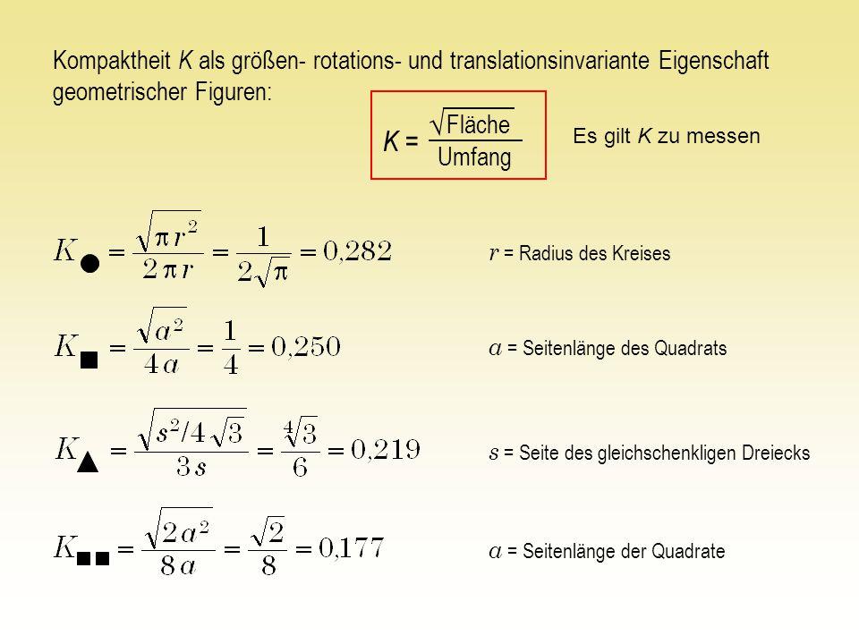 Kompaktheit K als größen- rotations- und translationsinvariante Eigenschaft geometrischer Figuren: Fläche Umfang √ K = r = Radius des Kreises s = Seite des gleichschenkligen Dreiecks a = Seitenlänge des Quadrats a = Seitenlänge der Quadrate Es gilt K zu messen