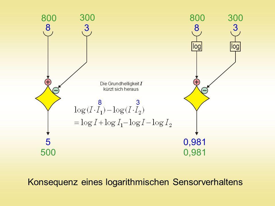 8 3 8 3 800 300 800 300 log 5 500 0,981 Konsequenz eines logarithmischen Sensorverhaltens 8 3 Die Grundhelligkeit I kürzt sich heraus