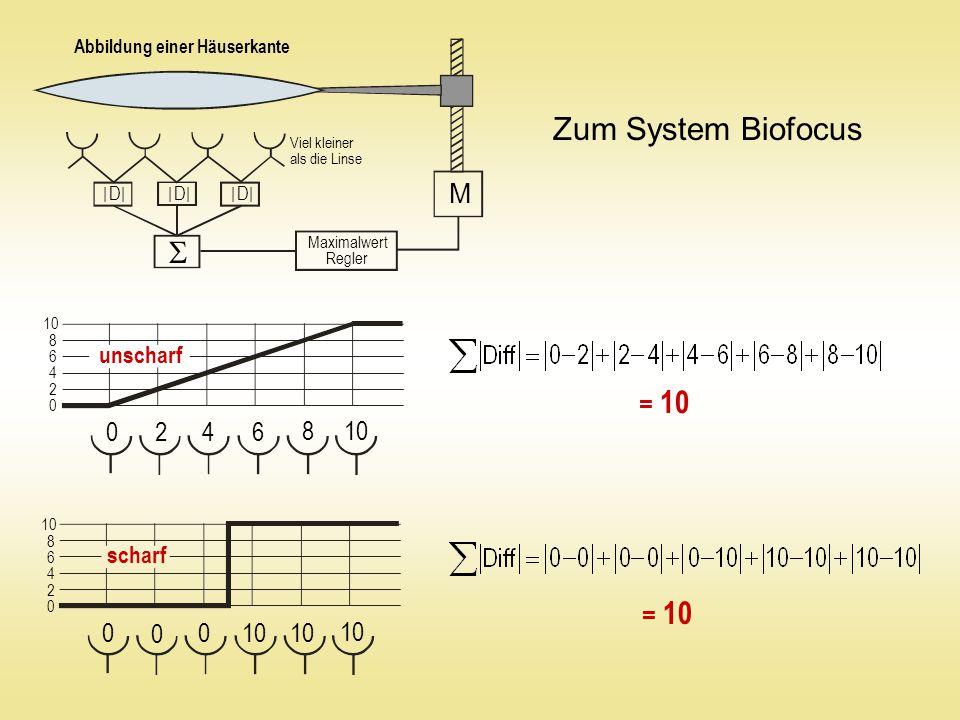 0 8 6 4 2 10 = 10 Maximalwert Regler M  0 4 2 10 8 6 0 4 2 8 6 0 0 0 Zum System Biofocus unscharf scharf | D || D | | D || D || D || D | Abbildung einer Häuserkante Viel kleiner als die Linse