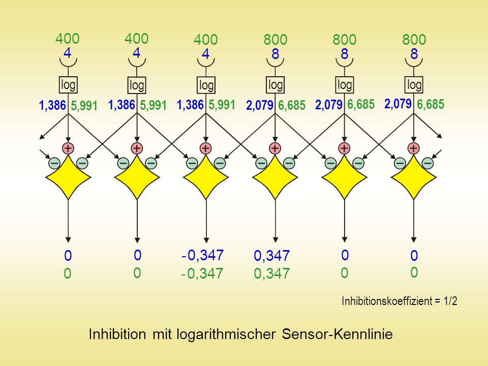 4 4 4 888 400 800 log 5,991 6,685 1,386 2,079 Inhibition mit logarithmischer Sensor-Kennlinie 0 0 0 0 - 0,347 0,347 0 0 0 0 - 0,347 0,347 Inhibitionsk