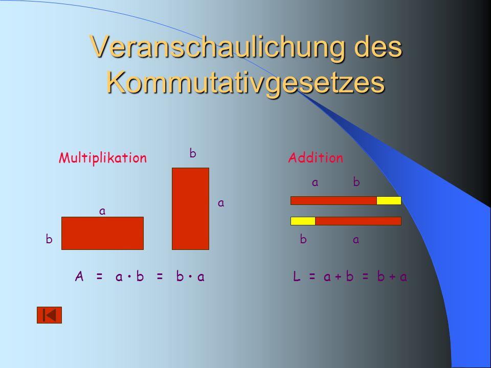 Veranschaulichung des Kommutativgesetzes a b A = a b = b a a b Multiplikation a ab b Addition L = a + b = b + a