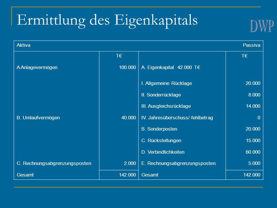 Ermittlung des Eigenkapitals AktivaPassiva T€ A Anlagevermögen100.000A. Eigenkapital 42.000 T€ I. Allgemeine Rücklage20.000 II. Sonderrücklage8.000 II
