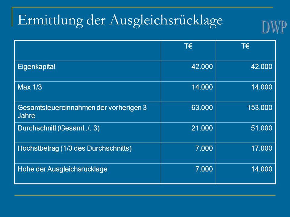 Ermittlung der Ausgleichsrücklage T€ Eigenkapital42.000 Max 1/314.000 Gesamtsteuereinnahmen der vorherigen 3 Jahre 63.000153.000 Durchschnitt (Gesamt./.