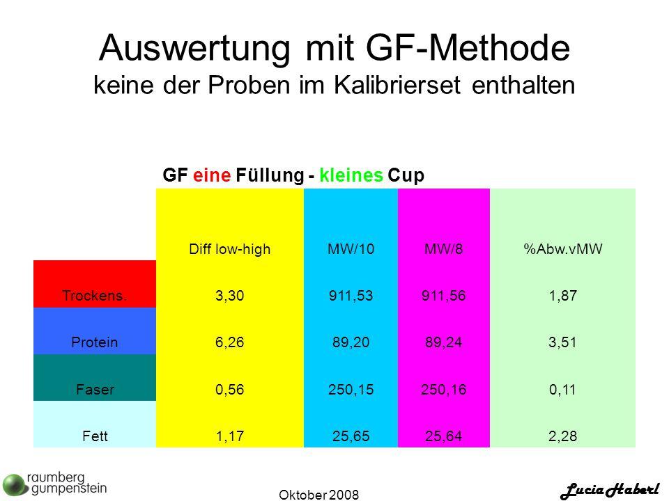 Lucia Haberl Oktober 2008 Auswertung mit GF-Methode keine der Proben im Kalibrierset enthalten GF eine Füllung - kleines Cup Diff low-highMW/10MW/8%Abw.vMW Trockens.3,30911,53911,561,87 Protein6,2689,2089,243,51 Faser0,56250,15250,160,11 Fett1,1725,6525,642,28