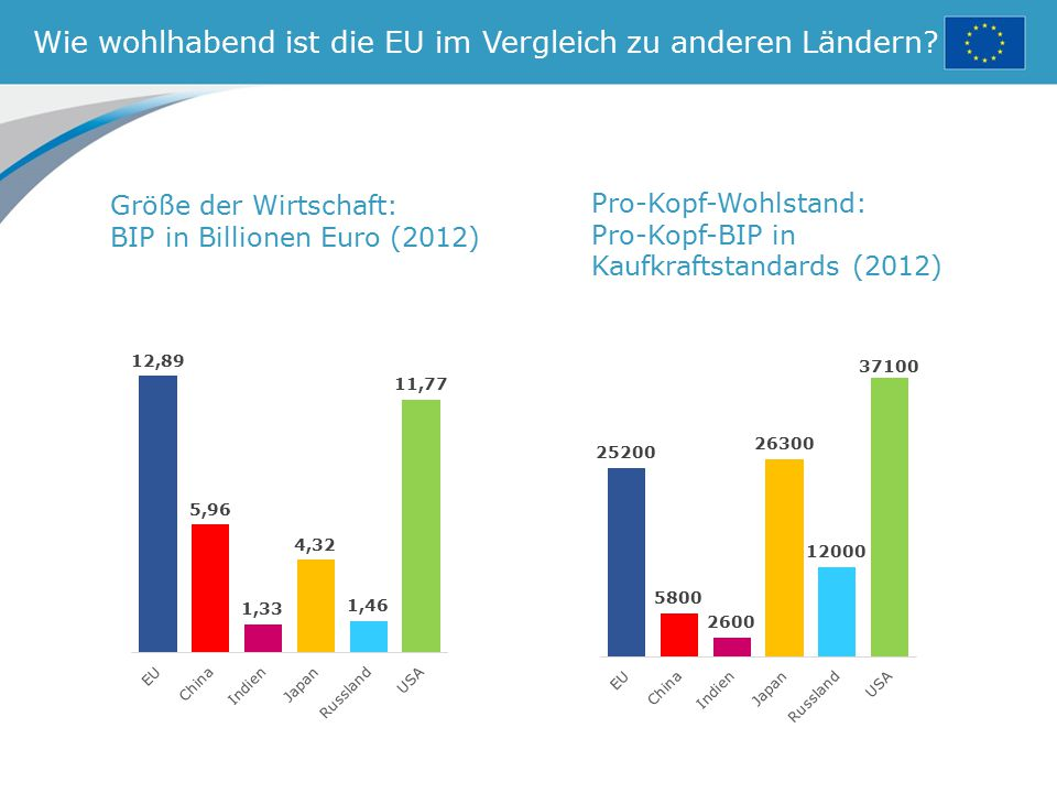 Wie wohlhabend ist die EU im Vergleich zu anderen Ländern? Größe der Wirtschaft: BIP in Billionen Euro (2012) Pro-Kopf-Wohlstand: Pro-Kopf-BIP in Kauf