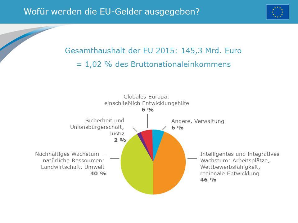 Wofür werden die EU-Gelder ausgegeben? Gesamthaushalt der EU 2015: 145,3 Mrd. Euro = 1,02 % des Bruttonationaleinkommens Globales Europa: einschließli