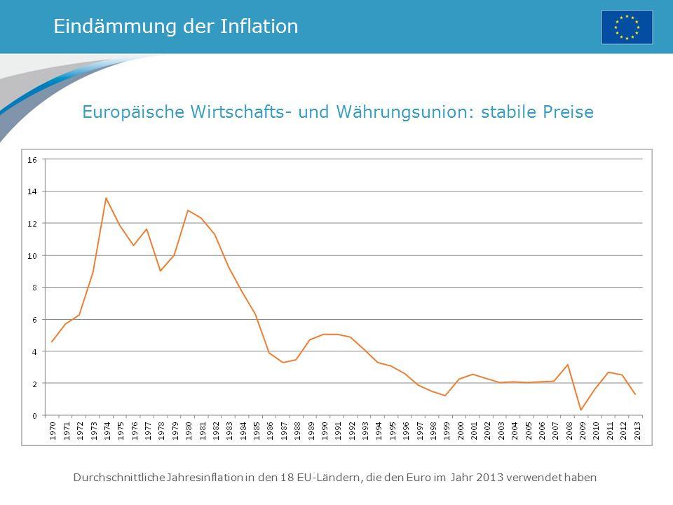 Eindämmung der Inflation Europäische Wirtschafts- und Währungsunion: stabile Preise Durchschnittliche Jahresinflation in den 18 EU-Ländern, die den Eu