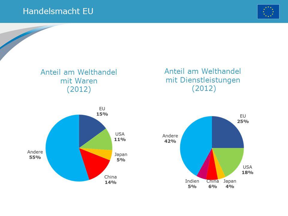 Handelsmacht EU Anteil am Welthandel mit Waren (2012) Anteil am Welthandel mit Dienstleistungen (2012)