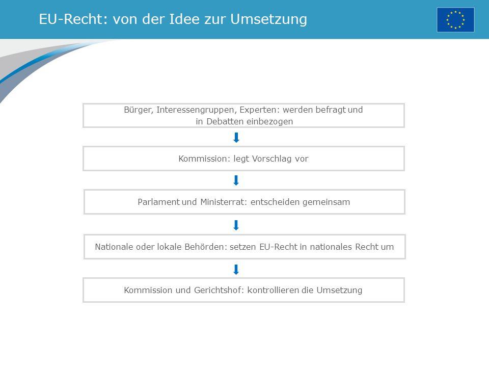 EU-Recht: von der Idee zur Umsetzung Bürger, Interessengruppen, Experten: werden befragt und in Debatten einbezogen Kommission: legt Vorschlag vor Par