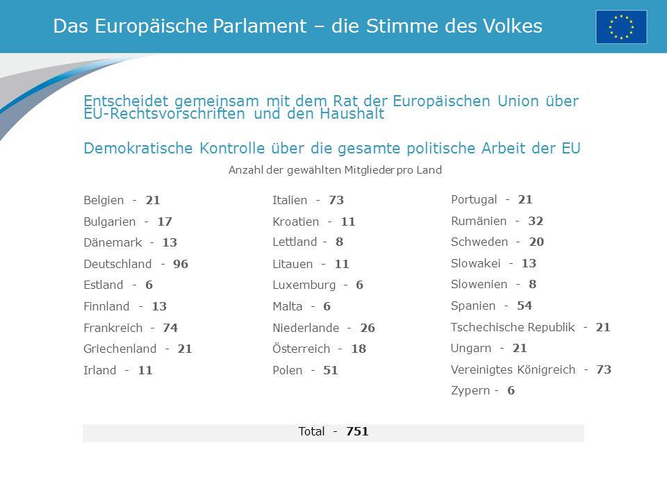 Das Europäische Parlament – die Stimme des Volkes Anzahl der gewählten Mitglieder pro Land Entscheidet gemeinsam mit dem Rat der Europäischen Union üb