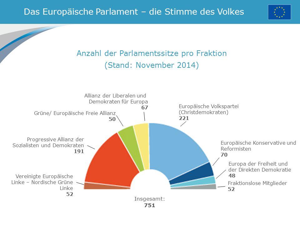 Das Europäische Parlament – die Stimme des Volkes Anzahl der Parlamentssitze pro Fraktion (Stand: November 2014) Grüne/ Europäische Freie Allianz 50 E