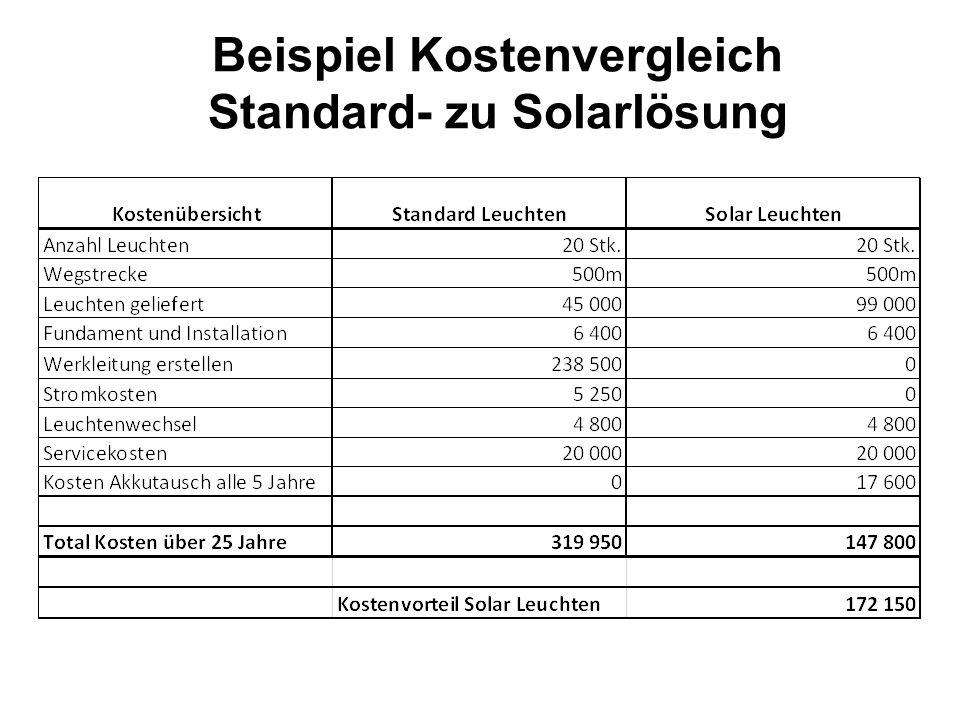 Beispiel Kostenvergleich Standard- zu Solarlösung