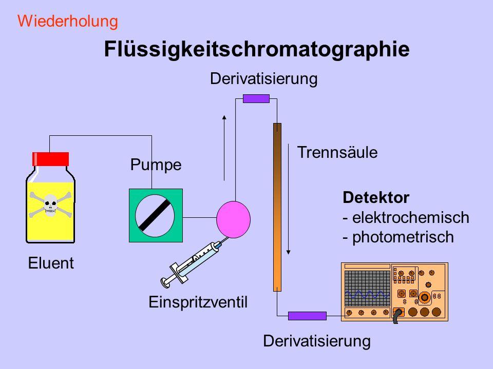 Eluent Pumpe Einspritzventil Trennsäule Detektor - elektrochemisch - photometrisch Flüssigkeitschromatographie Derivatisierung Wiederholung