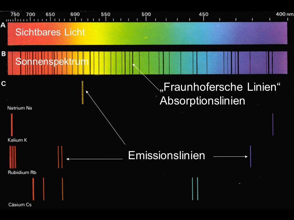 """""""Fraunhofersche Linien Absorptionslinien Emissionslinien Sichtbares Licht Sonnenspektrum"""