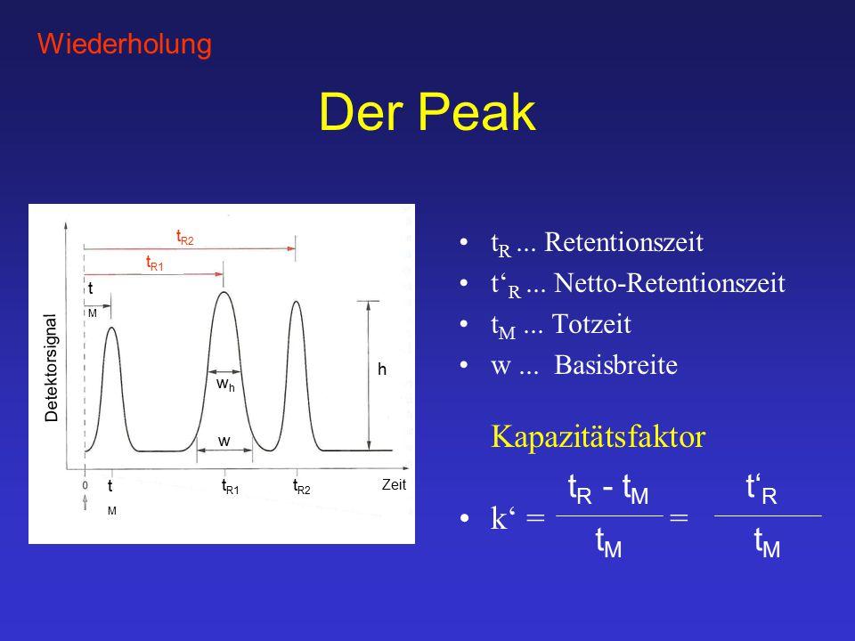 Der Peak t R...Retentionszeit t' R... Netto-Retentionszeit t M...
