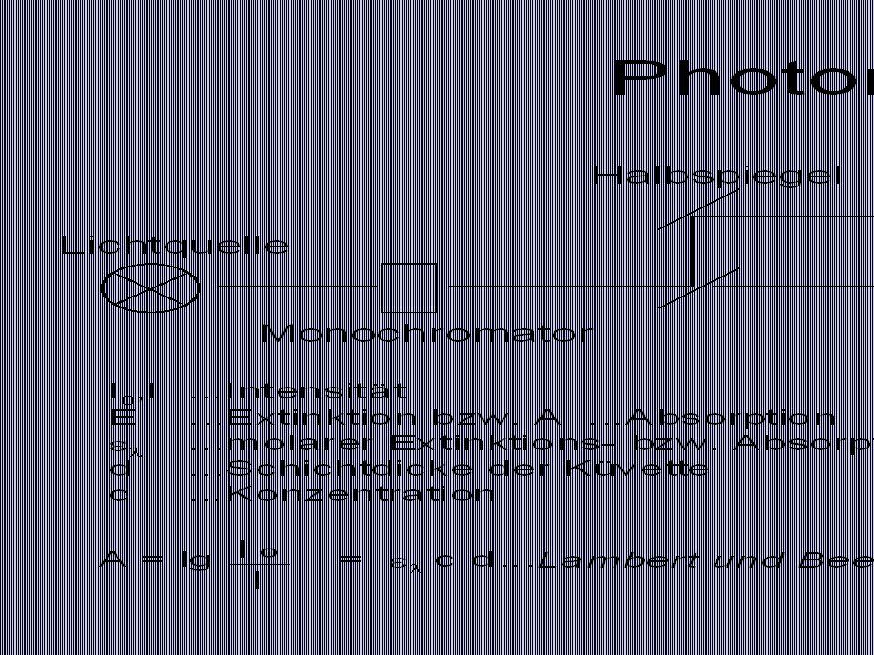 Mikroplattenphotometer Vollproben Blindproben Kalibrationsreihen Reines Lösungsmittel (A.demin.) Reagenzienleerwerte V = konstant!